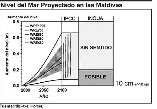 Aumento del nivel del mar: la teoría exagerada